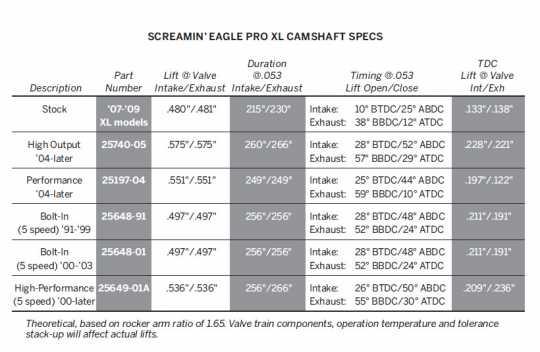 Harley-Davidson Screamin Eagle Pro High-Performance Nockenwellen  - 25649-01A